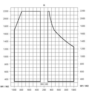 Min./max. sizes, asymmetrical element