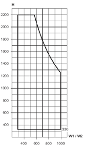 Min./max. sizes, symmetrically element